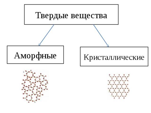Твердые вещества Аморфные Кристаллические