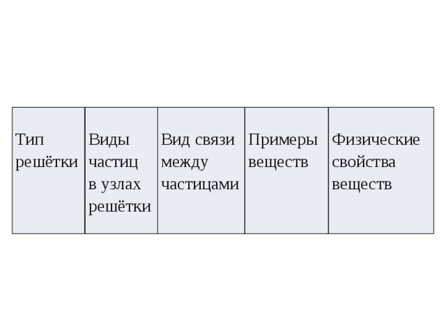 Тип решётки  Виды частиц в узлах решётки  Вид связи  между частицами  Примеры веществ  Физические свойства веществ