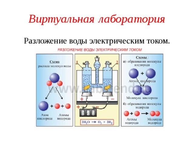 Виртуальная  лаборатория Разложение воды электрическим током.