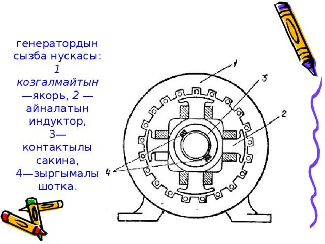 генератордын сызба нускасы: 1 козгалмайтын —якорь, 2 — айналатын индуктор,  3— контактылы сакина,  4—зыргымалы шотка.