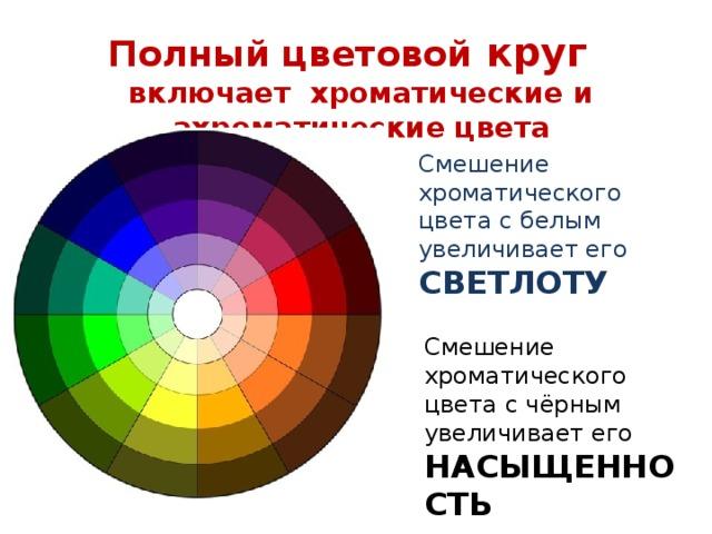 Полный цветовой круг включает хроматические и ахроматические цвета Смешение хроматического цвета с белым увеличивает его СВЕТЛОТУ Смешение хроматического цвета с чёрным увеличивает его НАСЫЩЕННОСТЬ