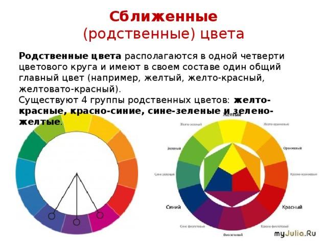 Сближенные (родственные) цвета Родственные цвета располагаются в одной четверти цветового круга и имеют в своем составе один общий главный цвет (например, желтый, желто-красный, желтовато-красный). Существуют 4 группы родственных цветов: желто-красные, красно-синие, сине-зеленые и зелено-желтые .