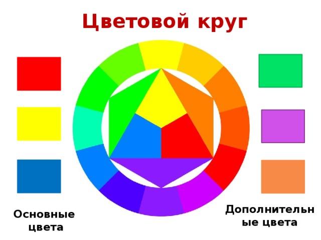 Цветовой круг Дополнительные цвета Основные  цвета