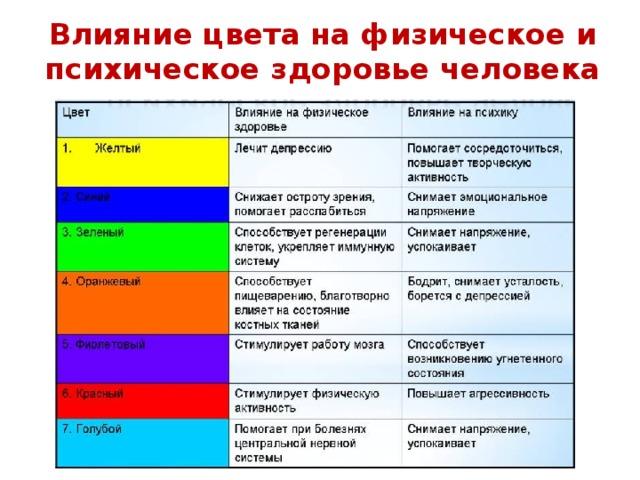 Влияние цвета на физическое и психическое здоровье человека
