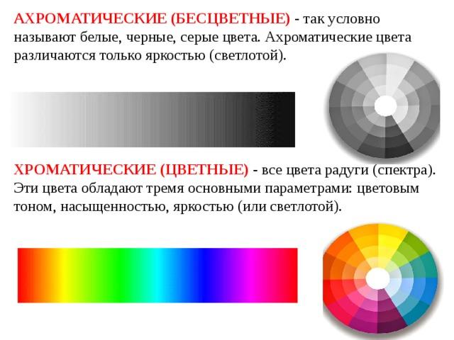 АХРОМАТИЧЕСКИЕ (БЕСЦВЕТНЫЕ)  - так условно называют белые, черные, серые цвета. Ахроматические цвета различаются только яркостью (светлотой).     ХРОМАТИЧЕСКИЕ (ЦВЕТНЫЕ)  - все цвета радуги (спектра). Эти цвета обладают тремя основными параметрами: цветовым тоном, насыщенностью, яркостью (или светлотой).