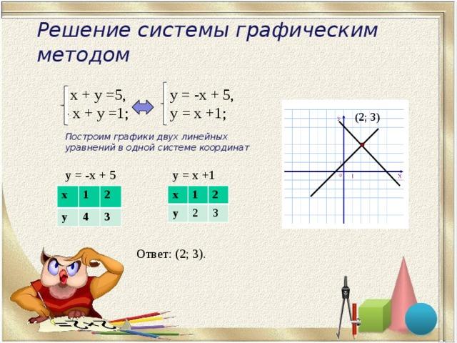 Решение системы графическим методом  х + у =5,  y = -x + 5,  - x + y =1;  y = х +1; (2; 3) Построим графики двух линейных уравнений в одной системе координат y = х +1 y = -x + 5 х х y y 1 1 2 4 2 2 3 3 Ответ: (2; 3).