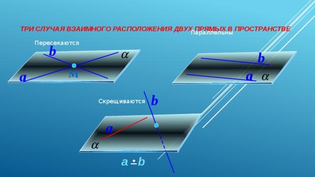 Три случая взаимного расположения двух прямых в пространстве   Параллельны Пересекаются b b a М a b Скрещиваются a  а b