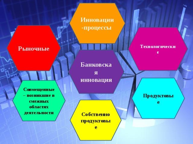 Инновации-процессы  Рыночные Технологические Банковская инновация Продуктовые Совмещенные – возникшие в смежных областях деятельности Собственно продуктовые