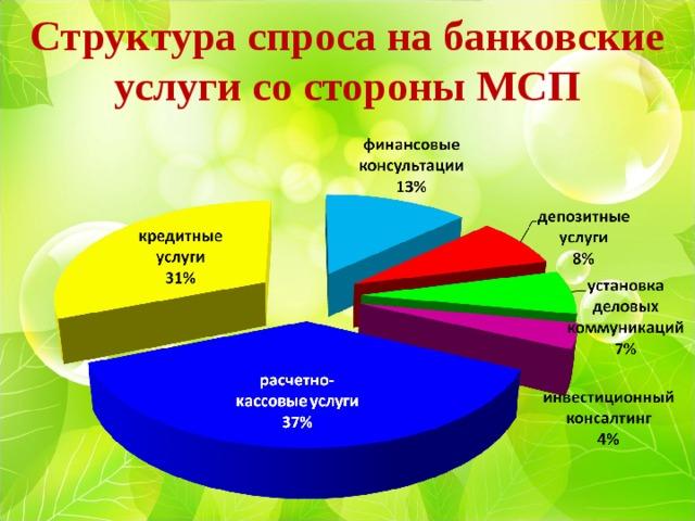 Структура спроса на банковские услуги со стороны МСП