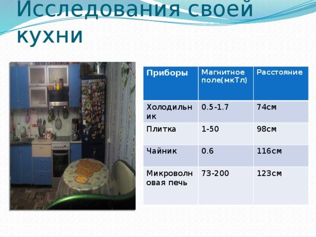 Исследования своей кухни Приборы Магнитное поле(мкТл) Холодильник Плитка 0.5-1.7 Расстояние 1-50 74см Чайник 98см 0.6 Микроволновая печь 73-200 116см 123см