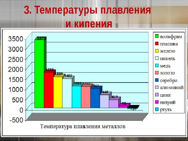 3. Температуры плавления  и кипения
