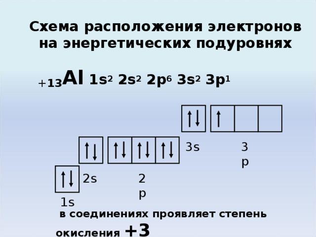 Схема расположения электронов на энергетических подуровнях + 13 Al 1 s 2 2s 2 2p 6 3s 2 3p 1 3s 3p При высокой температуре очень редко образует соединения со степенью окисления +1, +2. 2p 2s 1 s  в соединениях проявляет степень окисления + 3