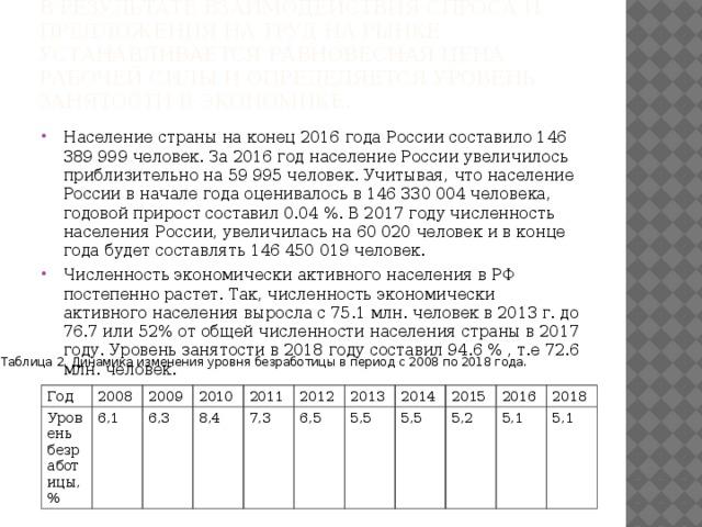 В результате взаимодействия спроса и предложения на труд на рынке устанавливается равновесная цена рабочей силы и определяется уровень занятости в экономике. Население страны на конец 2016 года России составило 146 389 999 человек. За 2016 год население России увеличилось приблизительно на 59 995 человек. Учитывая, что население России в начале года оценивалось в 146 330 004 человека, годовой прирост составил 0.04 %. В 2017 году численность населения России, увеличилась на 60 020 человек и в конце года будет составлять 146 450 019 человек. Численность экономически активного населения в РФ постепенно растет. Так, численность экономически активного населения выросла с 75.1 млн. человек в 2013 г. до 76.7 или 52% от общей численности населения страны в 2017 году. Уровень занятости в 2018 году составил 94.6 % , т.е 72.6 млн. человек. Таблица 2. Динамика изменения уровня безработицы в период с 2008 по 2018 года. Год Уровень безработицы,% 2008 2009 6,1 2010 6,3 8,4 2011 7,3 2012 6,5 2013 2014 5,5 2015 5,5 5,2 2016 5,1 2018 5,1