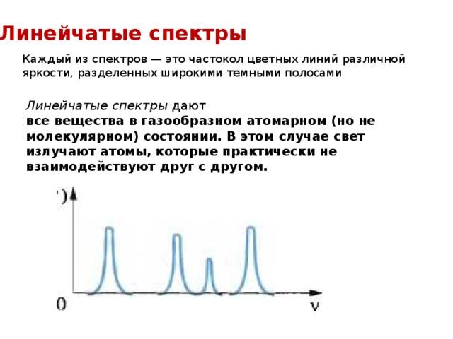 Линейчатые спектры Каждый из спектров — это частокол цветных линий различной яркости, разделенных широкими темными полосами Линейчатые спектры дают все вещества в газообразном атомарном (но не молекулярном) состоянии. В этом случае свет излучают атомы, которые практически не взаимодействуют друг с другом.