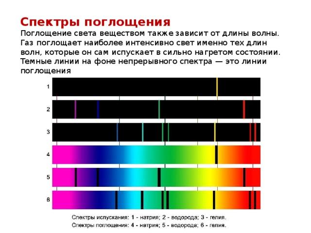 Спектры поглощения Поглощение света веществом также зависит от длины волны. Газ поглощает наиболее интенсивно свет именно тех длин волн, которые он сам испускает в сильно нагретом состоянии. Темные линии на фоне непрерывного спектра — это линии поглощения