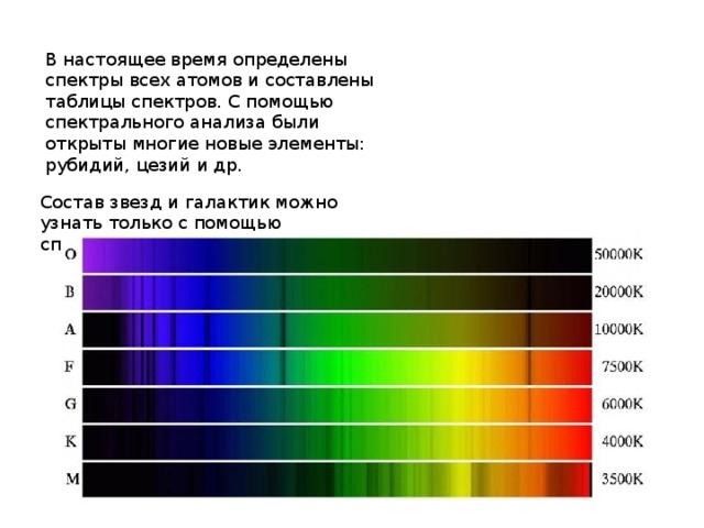 В настоящее время определены спектры всех атомов и составлены таблицы спектров. С помощью спектрального анализа были открыты многие новые элементы: рубидий, цезий и др. Состав звезд и галактик можно узнать только с помощью спектрального анализа