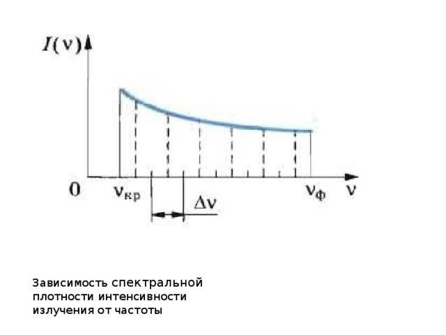 Зависимость спектральной плотности интенсивности излучения от частоты