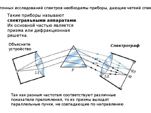 Для точных исследований спектров необходимы приборы, дающие четкий спектр. Такие приборы называют спектральными аппаратами . Их основной частью является призма или дифракционная решетка. Объясните устройство Спектрограф Так как разным частотам соответствуют различные показатели преломления, то из призмы выходят параллельные пучки, не совпадающие по направлению