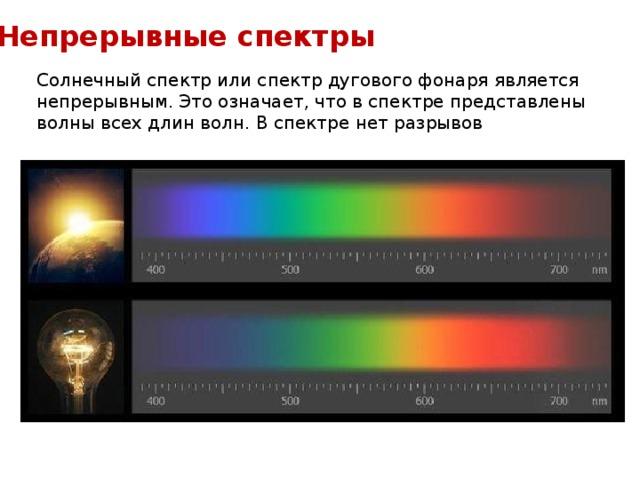 Непрерывные спектры Солнечный спектр или спектр дугового фонаря является непрерывным. Это означает, что в спектре представлены волны всех длин волн. В спектре нет разрывов