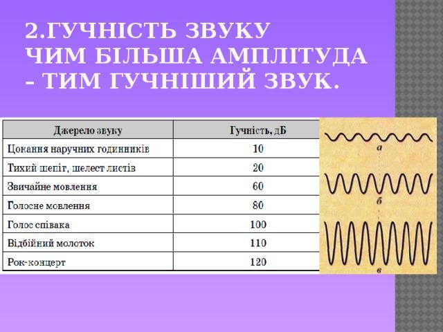 2.Гучність звуку  Чим більша амплітуда – тим гучніший звук.