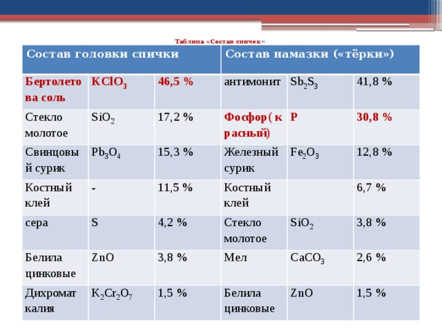 Таблица «Состав спичек »   Состав головки спички Бертолетова соль KClO 3 Стекло молотое SiO 2 Состав намазки («тёрки») 46,5% Свинцовый сурик 17,2% Pb 3 O 4 антимонит Костный клей 15,3% Фосфор( красный) Sb 2 S 3 сера - Железный сурик P 41,8% S 11,5% Белила цинковые 30,8% Fe 2 O 3 ZnO 4,2% Дихромат калия Костный клей 12,8% K 2 Cr 2 O 7 Стекло молотое 3,8% SiO 2 6,7% Мел 1,5% Белила цинковые 3,8% CaCO 3 2,6% ZnO 1,5%