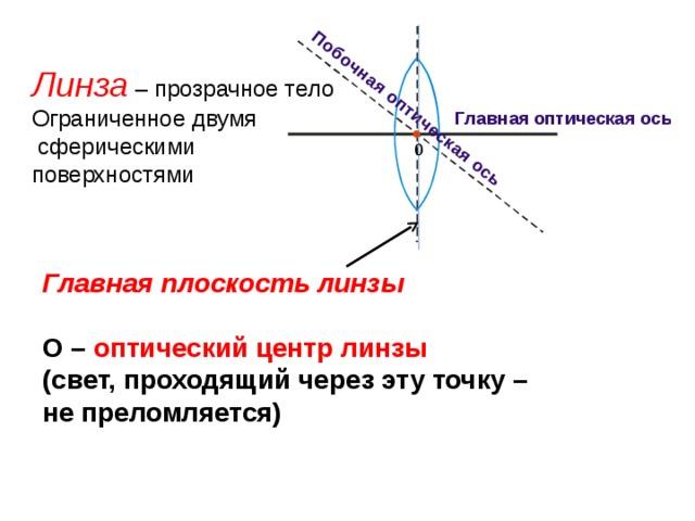 Линза  – прозрачное тело Ограниченное двумя  сферическими поверхностями 0 Главная плоскость линзы    О – оптический центр линзы (свет, проходящий через эту точку – не преломляется)