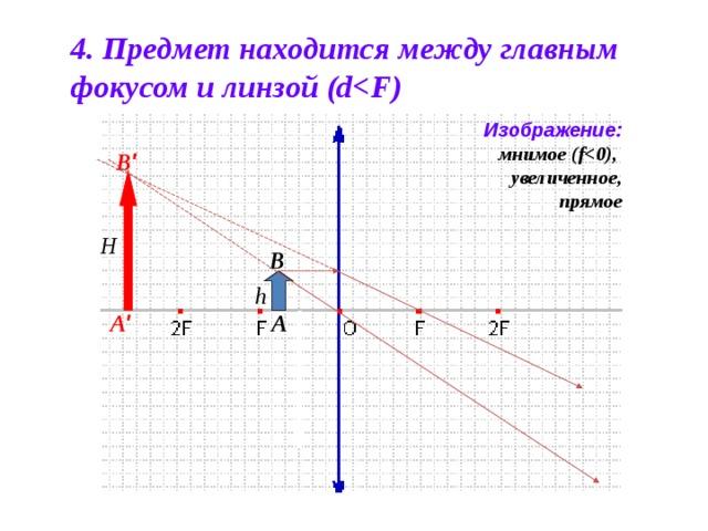 4. Предмет находится между главным фокусом и линзой (d Изображение: мнимое (f увеличенное, прямое B '  H B h A '  A
