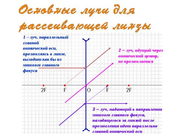1 – луч, параллельный главной оптической оси, преломляясь в линзе, выходит как бы из мнимого главного фокуса 2 – луч, идущий через оптический центр, не преломляется 3 – луч, падающий в направлении мнимого главного фокуса, находящегося за линзой после преломления идет параллельно главной оптической оси