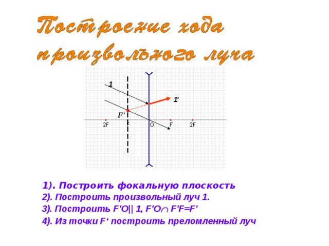 1 1' F' 1). Построить фокальную плоскость 2). Построить произвольный луч 1. 3). Построить F'O|| 1, F'O  F'F=F' 4). Из точки F' построить преломленный луч