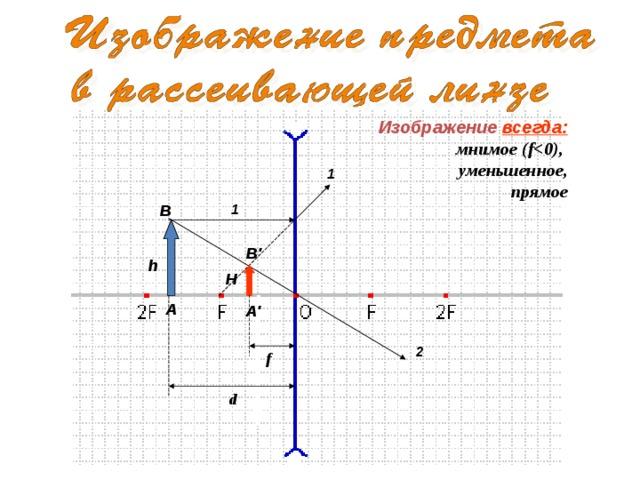 Изображение всегда: мнимое (f уменьшенное, прямое 1 1 В В' h H А А' 2 f d
