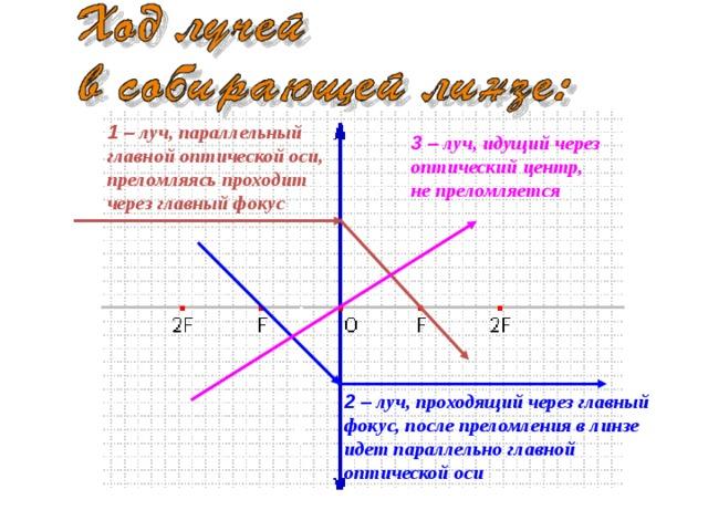 1 – луч, параллельный главной оптической оси, преломляясь проходит через главный фокус 3 – луч, идущий через оптический центр, не преломляется 2 – луч, проходящий через главный фокус, после преломления в линзе идет параллельно главной оптической оси