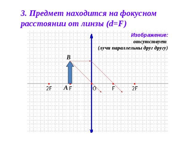 3. Предмет находится на фокусном расстоянии от линзы (d=F) Изображение: отсутствует (лучи  параллельны друг другу) B A