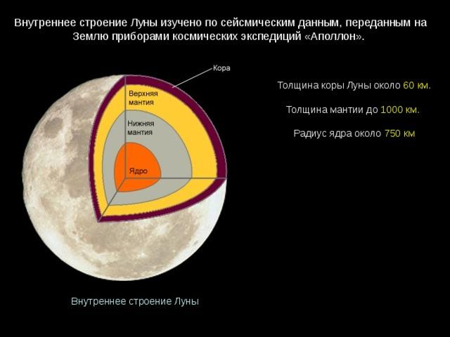 Внутреннее строение Луны изучено по сейсмическим данным, переданным на Землю приборами космических экспедиций «Аполлон». Толщина коры Луны  около 60км. Толщина мантии  до 1000км.  Радиус ядра около 750км Внутреннее строение Луны
