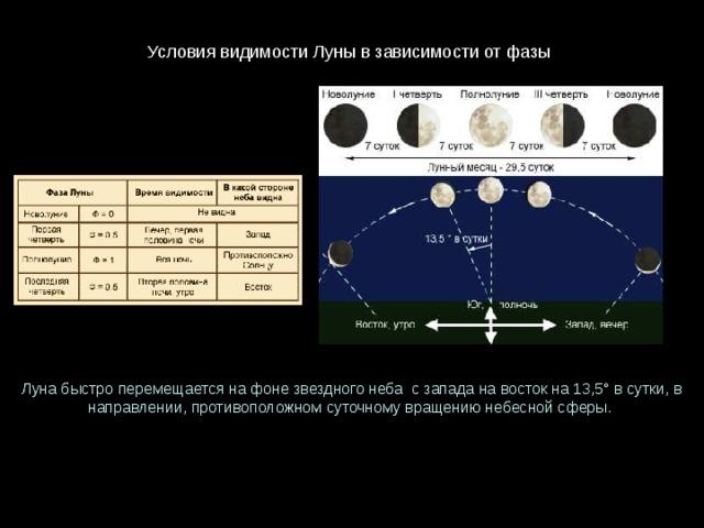УсловиявидимостиЛунывзависимостиотфазы Лунабыстроперемещаетсянафонезвездногонеба сзападанавостокна13,5°всутки, в направлении, противоположномсуточномувращениюнебеснойсферы.