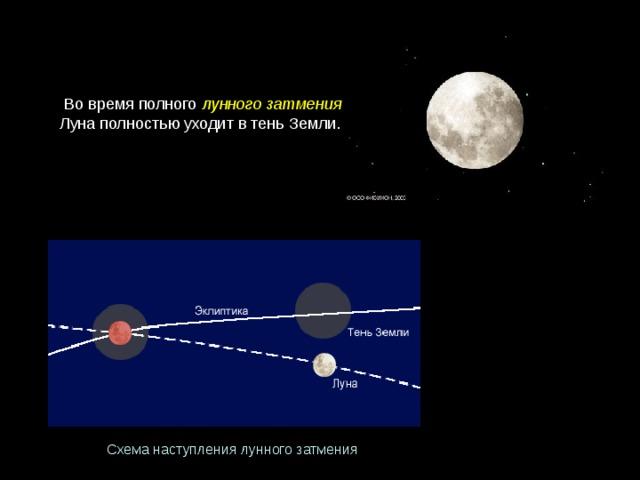 Во время полного лунного затмения Луна полностью уходит в тень Земли. Схеманаступлениялунногозатмения