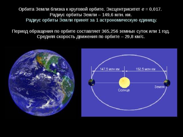 ОрбитаЗемлиблизкаккруговойорбите. Эксцентриситет е = 0,017.  Радиус орбиты Земли – 149,6 млн. км. Радиус орбиты Земли принят за 1 астрономическую единицу. Периодобращенияпоорбитесоставляет365,256 земныхсутокили1 год. Средняяскоростьдвиженияпоорбите–29,8 км/с.