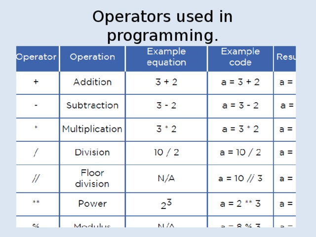 Operators used in programming.