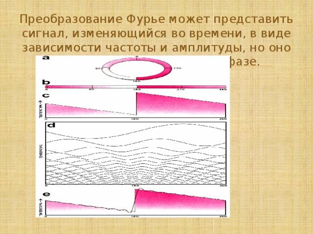 Преобразование Фурье может представить сигнал, изменяющийся во времени, в виде зависимости частоты и амплитуды, но оно даёт также информацию о фазе.