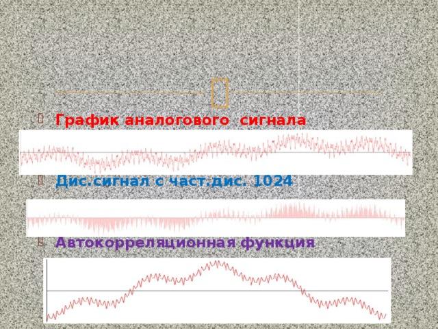 График аналогового сигнала Дис.сигнал с част.дис. 1024 Автокорреляционная функция
