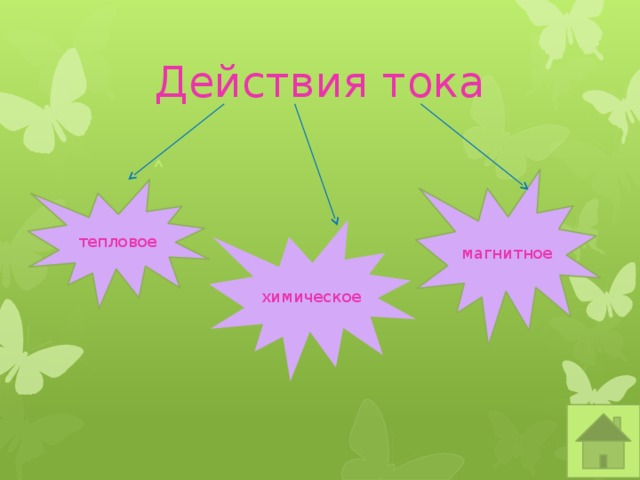Действия тока магнитное тепловое химическое