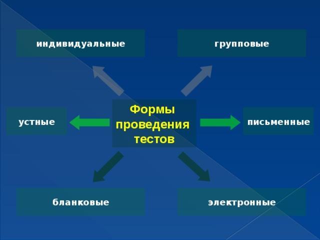 индивидуальные групповые Формы проведения  тестов письменные устные электронные бланковые