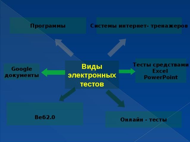 Системы интернет- тренажеров Программы Тесты средствами Excel PowerPoint Виды электронных тестов Google документы  Веб2.0 Онлайн - тесты