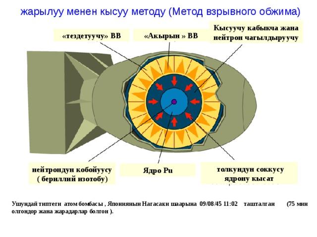 жарылуу менен кысуу методу (Метод взрывного обжима) Кысуучу кабыкча жана нейтрон чагылдыруучу «Акырын » ВВ «тездетуучу» ВВ  толкундун соккусу ядрону кысат нейтрондун кобойуусу ( бериллий изотобу ) Ядро Pu Ушундай типтеги атом бомбасы , Япониянын Нагасаки шаарына 09/08/45 11:02 ташталган (75 мин олгондор жана жарадарлар болгон ).
