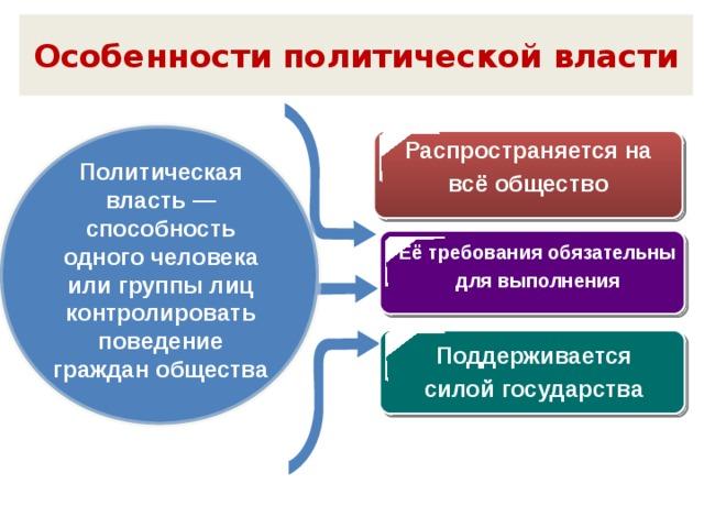 Особенности политической власти Распространяется на всё общество Политическая власть — способность одного человека или группы лиц контролировать поведение граждан общества Её требования обязательны для выполнения Поддерживается силой государства