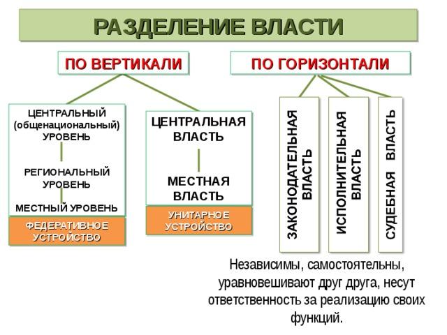РАЗДЕЛЕНИЕ ВЛАСТИ ПО ВЕРТИКАЛИ ПО ГОРИЗОНТАЛИ ЦЕНТРАЛЬНЫЙ (общенациональный) УРОВЕНЬ РЕГИОНАЛЬНЫЙ УРОВЕНЬ МЕСТНЫЙ УРОВЕНЬ ЦЕНТРАЛЬНАЯ ВЛАСТЬ МЕСТНАЯ ВЛАСТЬ УНИТАРНОЕ УСТРОЙСТВО ФЕДЕРАТИВНОЕ УСТРОЙСТВО Независимы, самостоятельны, уравновешивают друг друга, несут ответственность за реализацию своих функций.