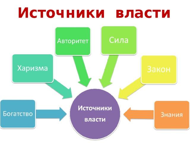 Источники власти