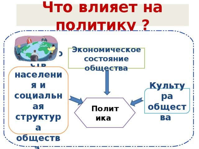 Что влияет на политику ? Экономическое состояние общества Численность населения и социальная структура общества Культура общества Политика