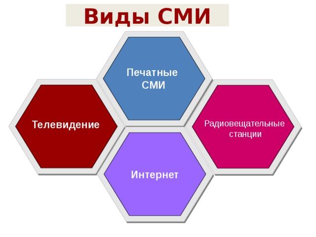 Виды СМИ Печатные СМИ Телевидение Радиовещательные станции Интернет