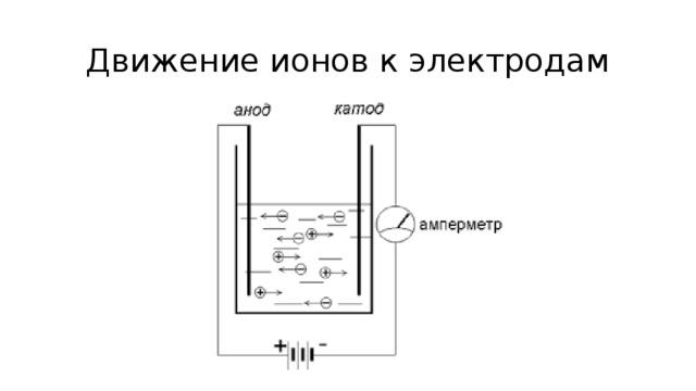 Движение ионов к электродам