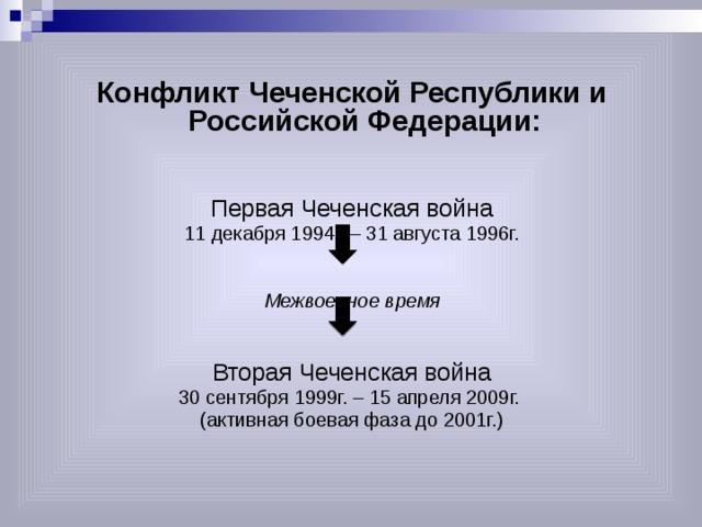 Конфликт Чеченской Республики и Российской Федерации: Первая Чеченская война 11 декабря 1994г. – 31 августа 1996г. Межвоенное время Вторая Чеченская война 30 сентября 1999г. – 15 апреля 2009г. (активная боевая фаза до 2001г.)